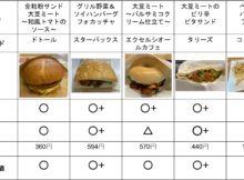 【保存版】大手カフェチェーンの代替肉サンド比較表